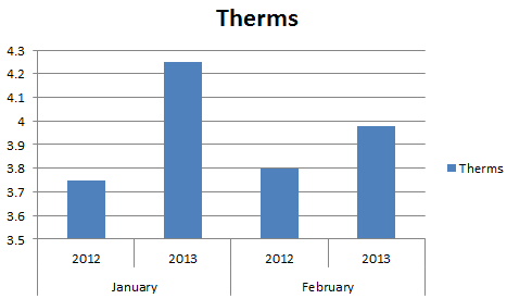 Therms used in January and February for 2012 and 2013