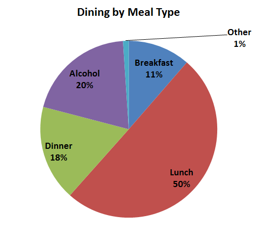 Dining By Meal Type: 2013