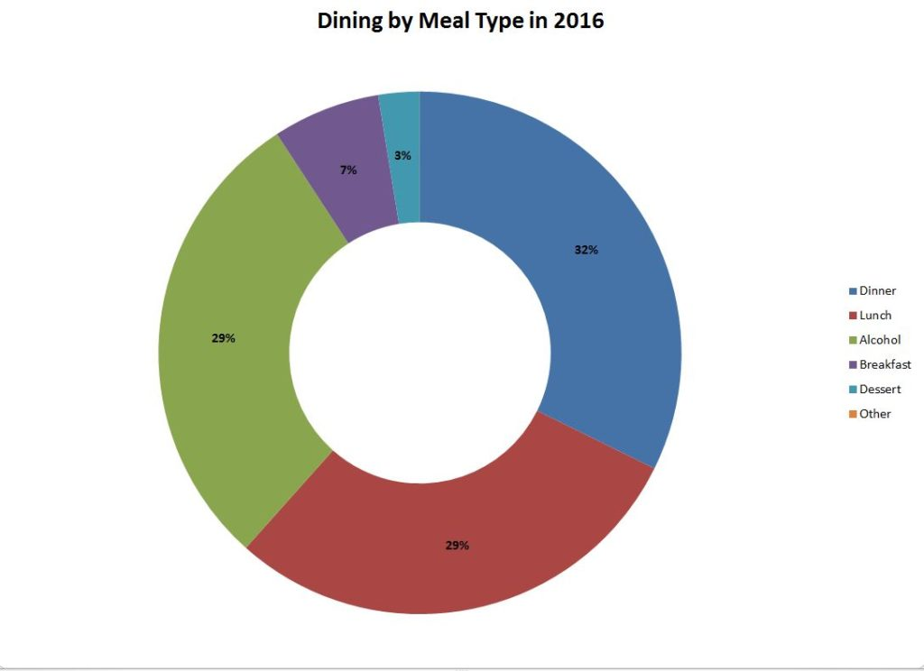 2016 dining breakdown by category